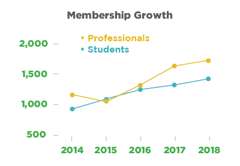 memberGrowthGraphic